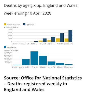 210420 UK deaths by age group until 10 april 2020 graph covid