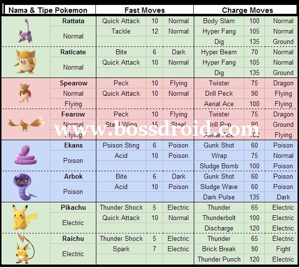 Kumpulan Jurus (Moves) Pokemon Go Lengkap Dan Terbaru Buruan Dicoba