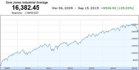 Dow Jones stocks since Great Recession