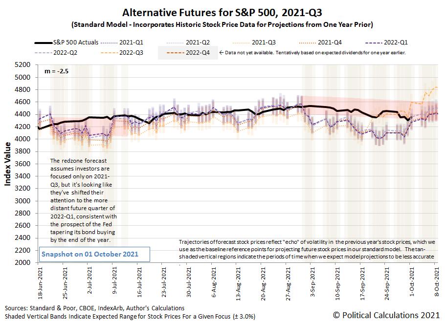 Alternative Futures - S&P 500 - 2021Q3 - Standard Model (m=-2.5 from 16 June 2021) - Snapshot on 1 Oct 2021