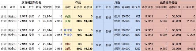 長榮航空/ANA全日空/加拿大航空,累積里程/兌換里程/里程價值