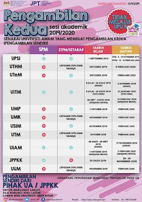 Semakan Keputusan Pengambilan Kedua IPTA Sesi 2019/2020