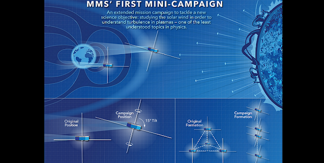 This infographic compares the four MMS spacecraft's normal orientation and formation to the orientation and formation for the mission's first mini-campaign to study turbulence in the solar wind. Credits: NASA's Goddard Space Flight Center/Mary Pat Hrybyk-Keith