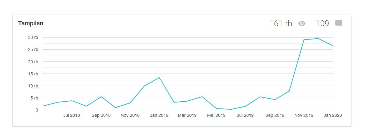 Statistik Pengunjung Blog