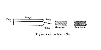Single-cut and double-cut file