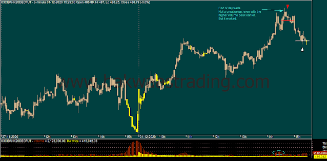 Day-Trading-ICICIBANK-Intraday-Chart