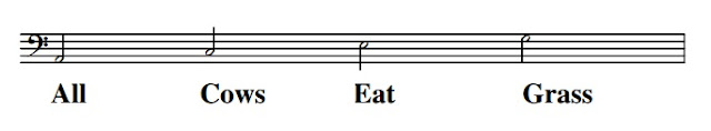 "The names of the notes in the spaces of the bass clef can easily be remembered using the phrase ""All Cows Eat Grass"""