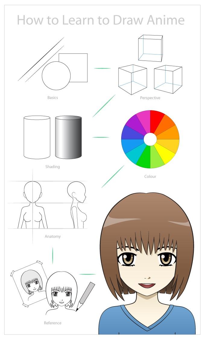 Tips Cara Belajar Menggambar Anime & Manga