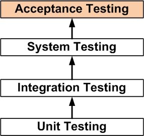 pengertian-acceptance-testing