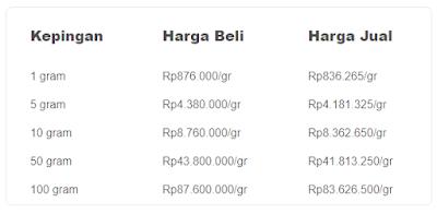 Harga emas dari 1 gram hingga 100 gram