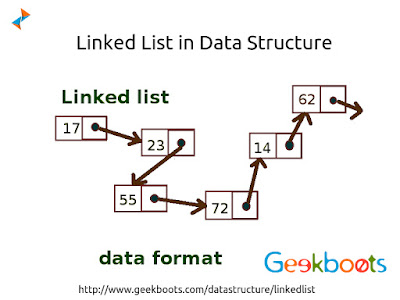 https://www.geekboots.com/datastructure/linkedlist