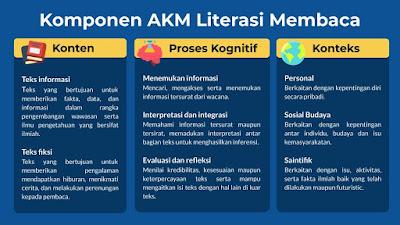 Konsep Literasi Membaca Mengenal Asesmen Kompetensi Minimum Literasi Membaca Komponen AKM Literasi Membaca