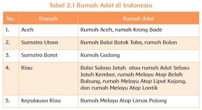 Rumah Adat di Indonesia www.simplenews.me