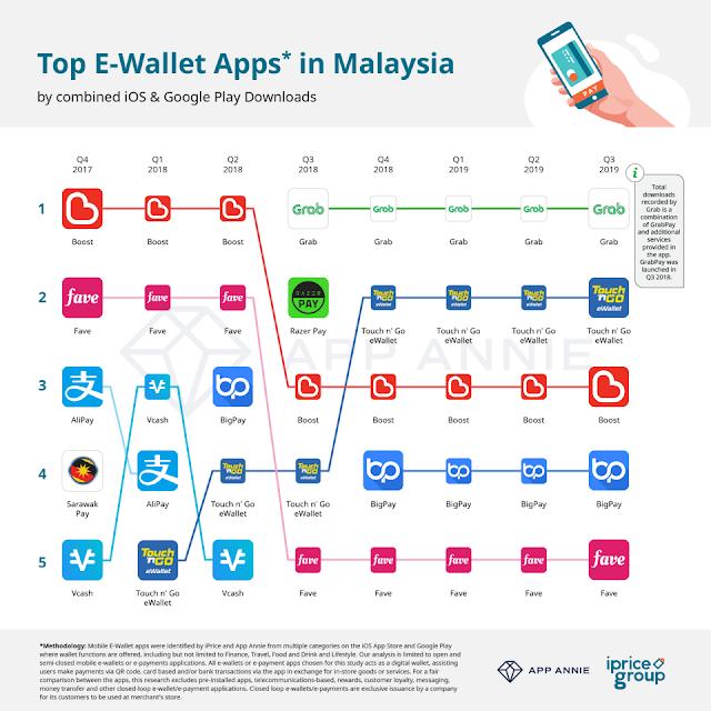 Survey Top 5 E Wallet Malaysia