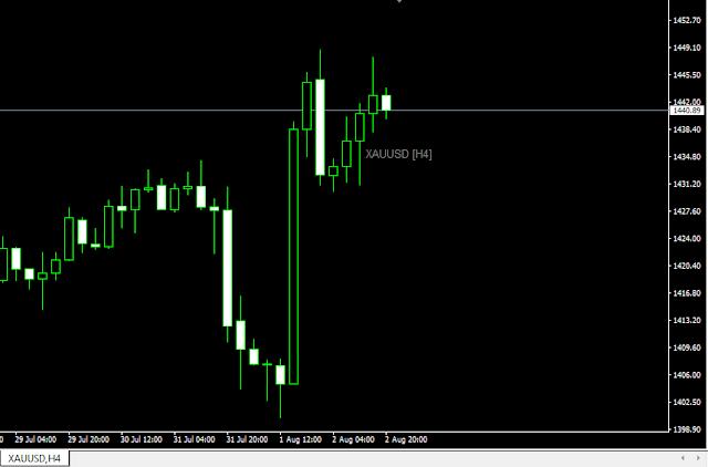 Nhận định thị trường FX 05/08 - 09/08/2019