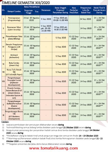 jadwal gemastik xiii tahun 2020 tomatalikuang.com