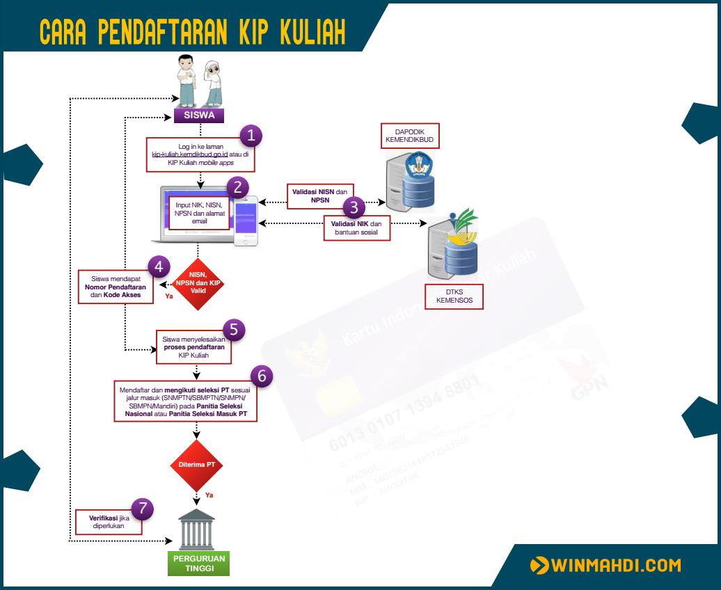 Cara Pendaftaran KIP K
