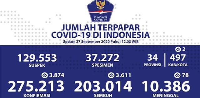 Update Covid-19 Nasional: Positif 275.213 Orang, 203.014 Sembuh