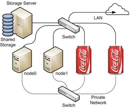 Coca-Cola reserved 16 Million MAC addresses to race in The Internet of Things