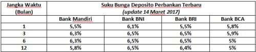 Perbandingan Suku Bunga Deposito Perbankan Indonesia