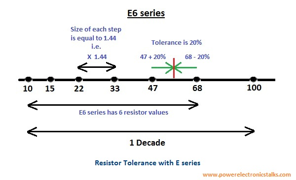 Standard Resistor Values