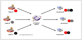 Warehouse Function In Logistics System And Supply Chain