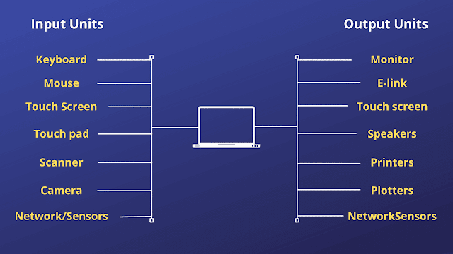 Input and Output units in computer