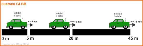 Sumber gambar: fisikabc.com
