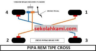 pipa rem mobil model cross