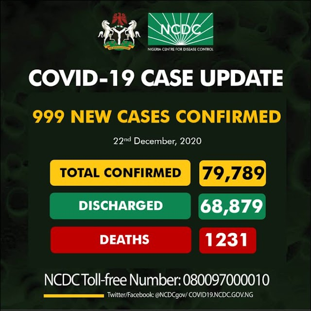 COVID-19 UPDATE: NCDC confirms 999 new cases, death toll now 1,231