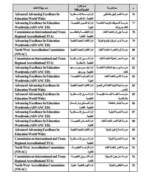 قائمة الشهادات العربية والأجنبية المعادلة بالثانوية العامة المصرية 507