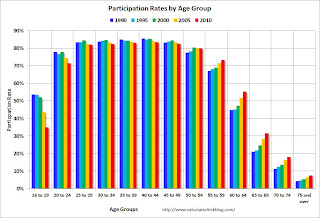 Participation Rate by Age Group