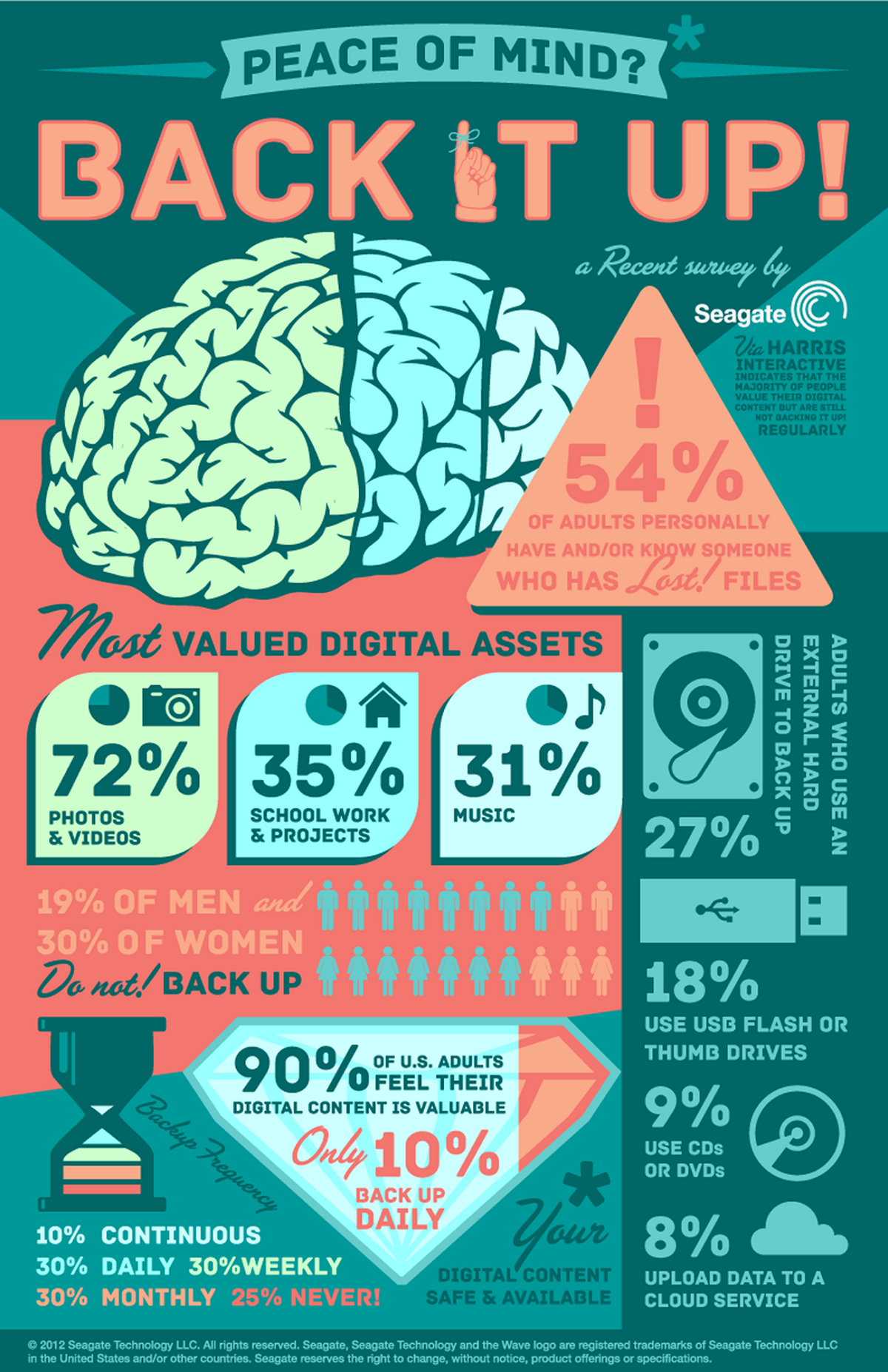 Men Are More Likely to Back Up Their Files Than Women [STUDY] #infographic