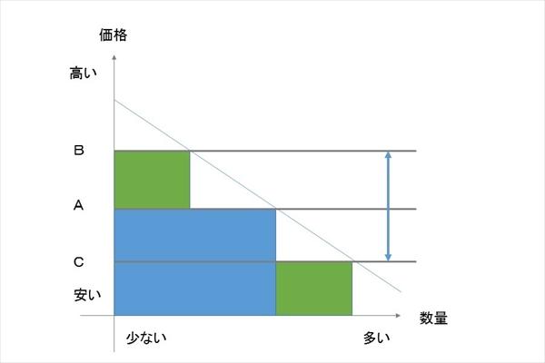 価格を湧けた場合の売上金額のグラフ
