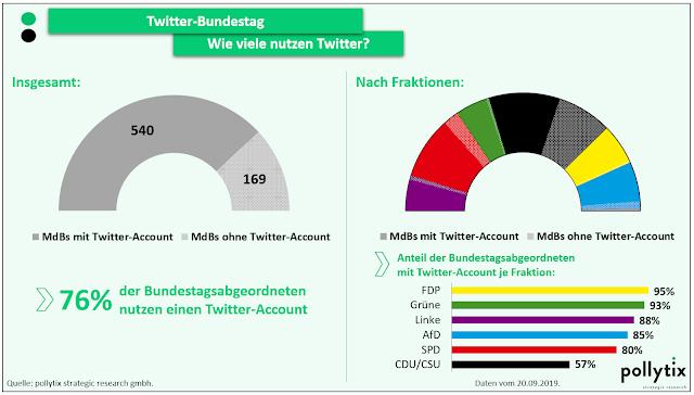 540 von 709 MdB nutzen im September 2019 Twitter