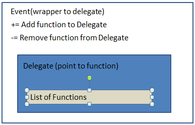 differences between decentralisation and delegation Centralization & decentralization  organization and there is little delegation of  decentralization or decentralisation is the process of dispersing.