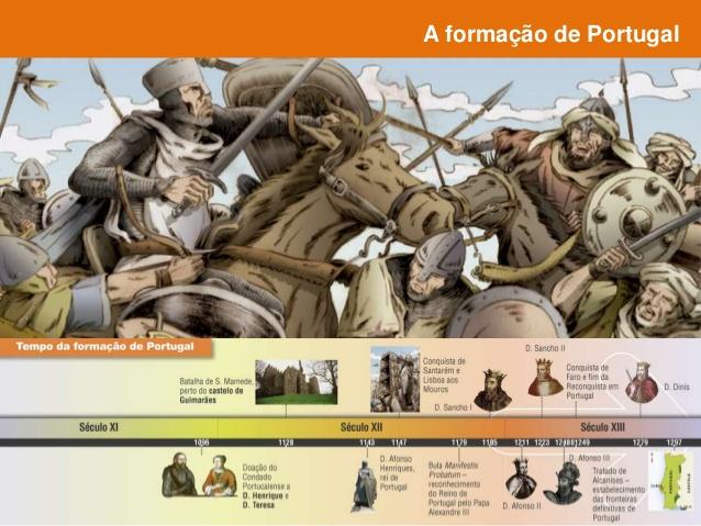 A formação de Portugal contemporâneo | Estudo Geral