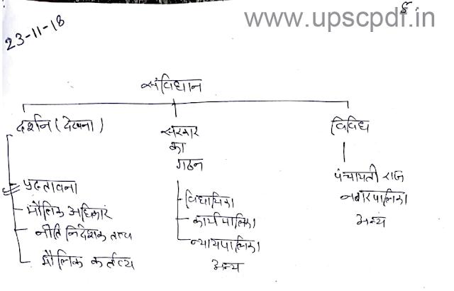 UPSC POLITY