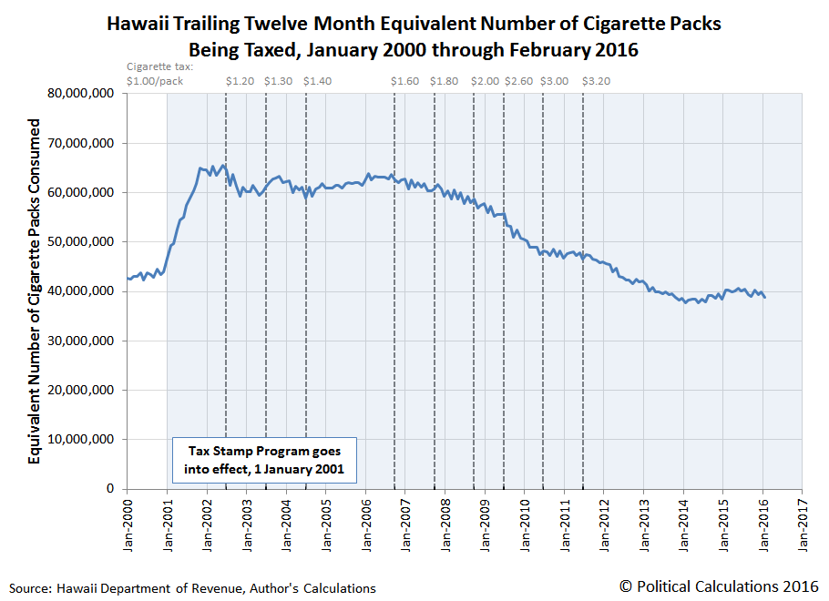 Hawaii Trailing Twelve Month Equivalent Number of Cigarette Packs Being Taxed, January 2000 through February 2016