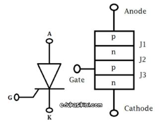 Apa itu Thyristor dan Bagaimana cara kerjanya?