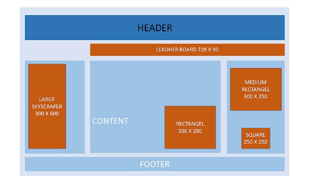 Banner Size pada Display Website di Desktop