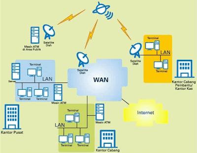 Jenis Jaringan Komputer LAN, MAN dan WAN