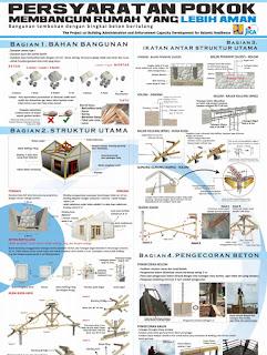 Cara membangun Rumah Tahan Gempa