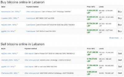 В Ливане биткойн торгуется существенно выше, чем на известных криптовалютных биржах