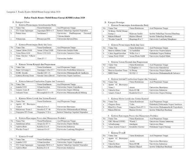 daftar finalis kontes moil hemat energi kmhe tahun 2020 tomatalikuang.com