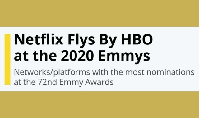 Netflix Claims First Rank at the 2020 Emmys