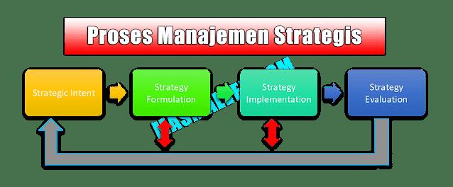 Proses dan Tahapan Manajemen Strategi