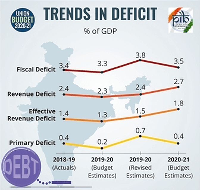 BUDGET 2020: TRENDS IN DEFICIT
