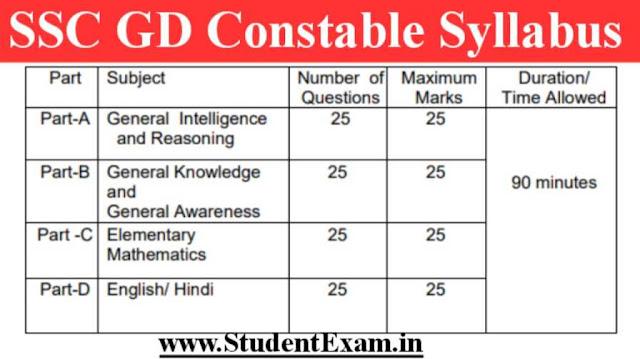 SSC GD Syllabus 2021 in Hindi