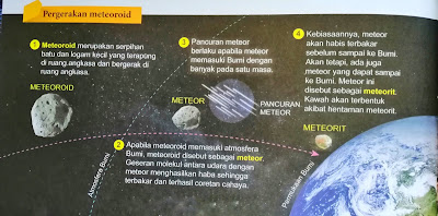pergerakan meteoroid